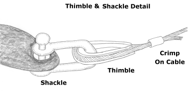 Thimble-shackle detail